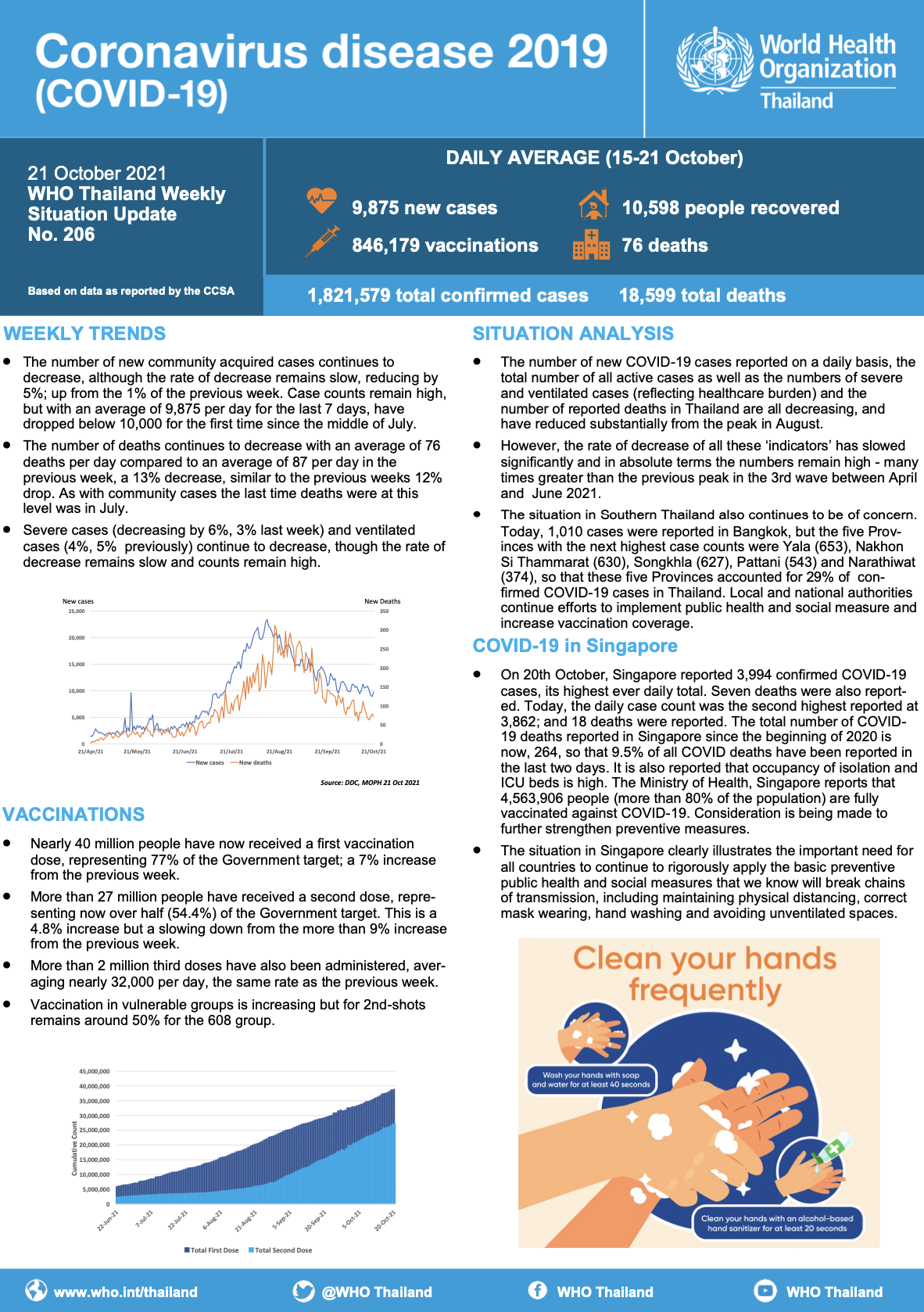 COVID-19 Weekly Situation Update (21 October 2021 ) No. 206