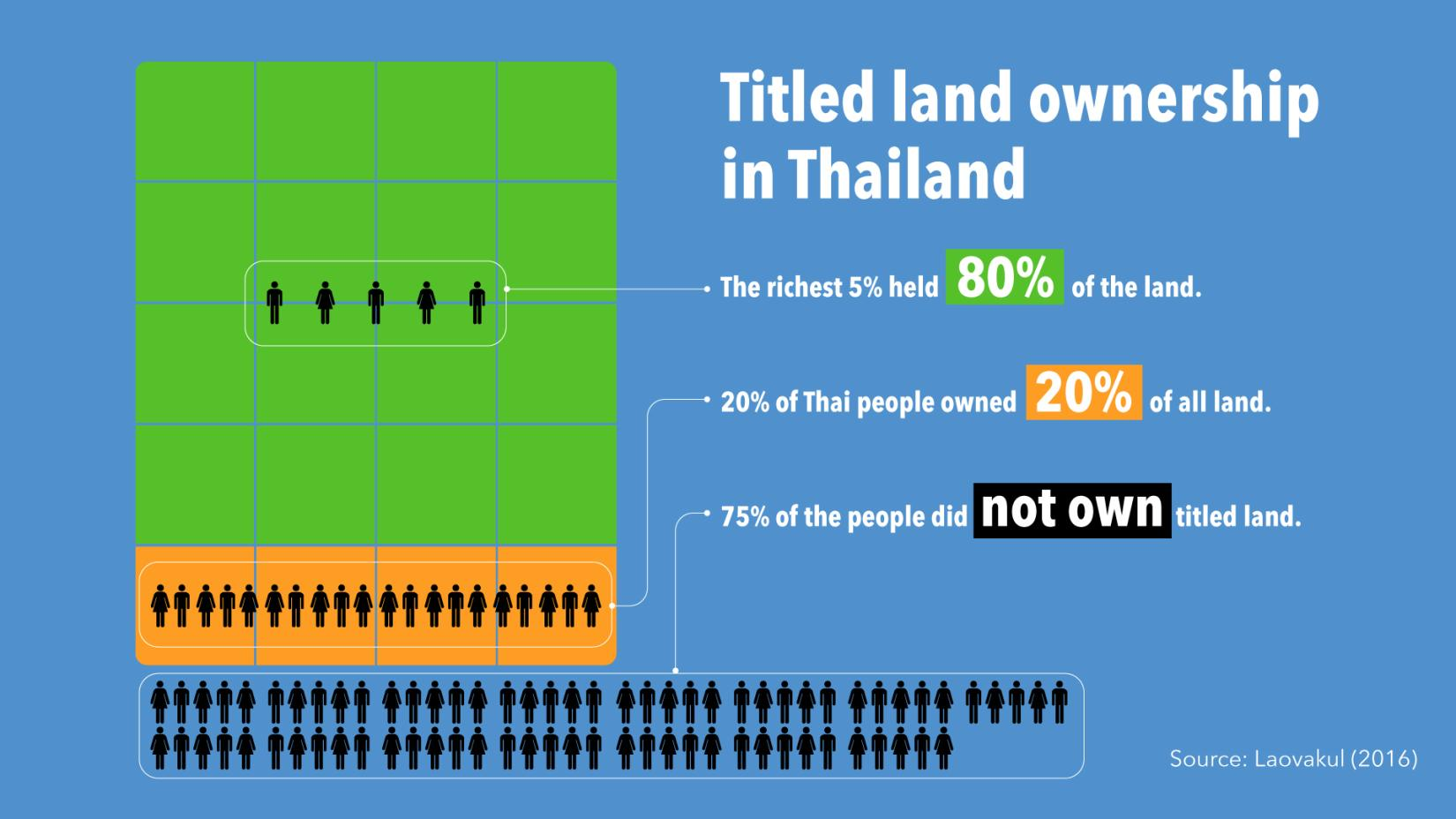 Thailand's inequality in land possession is extremely high for a country at this level of development