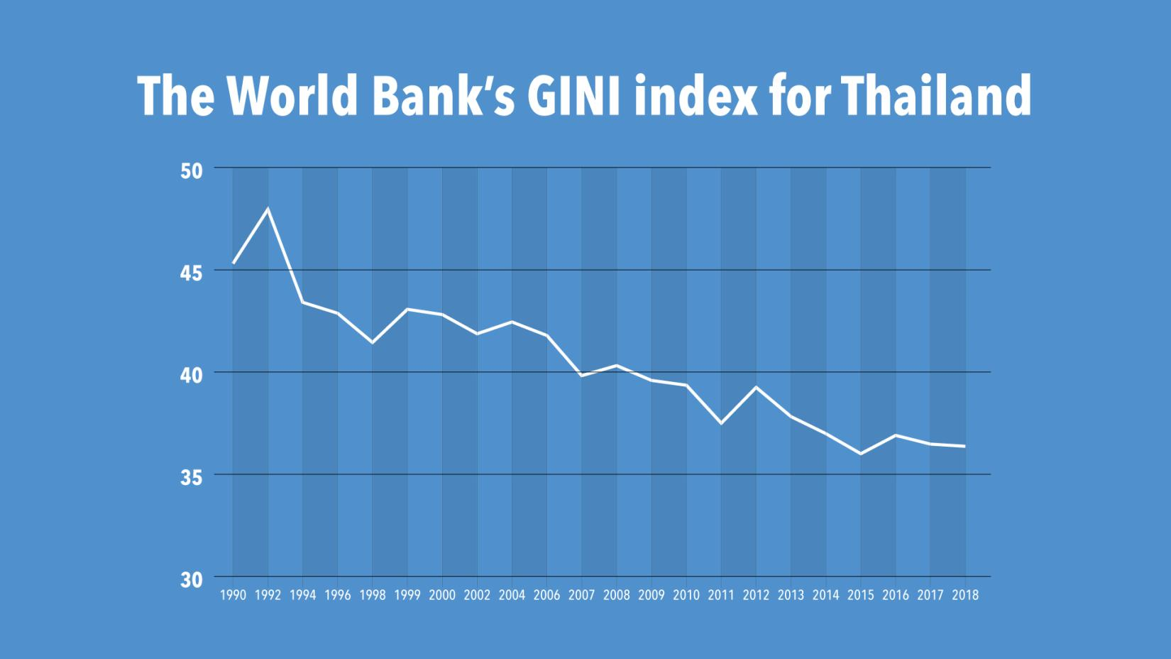 Thailand's income inequality has shown a downward trend during the past 30 years