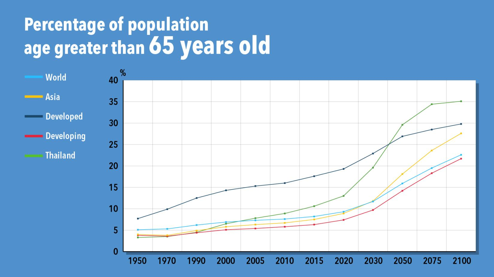 Thailand is facing with the problem of rapidly aging population