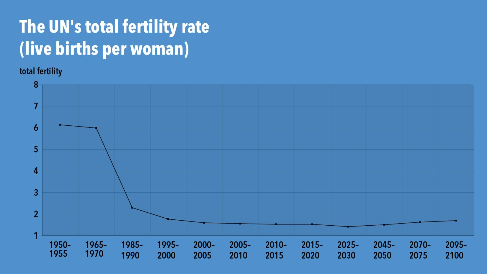 Thailand's population aging is mainly caused by the reduction in total fertility
