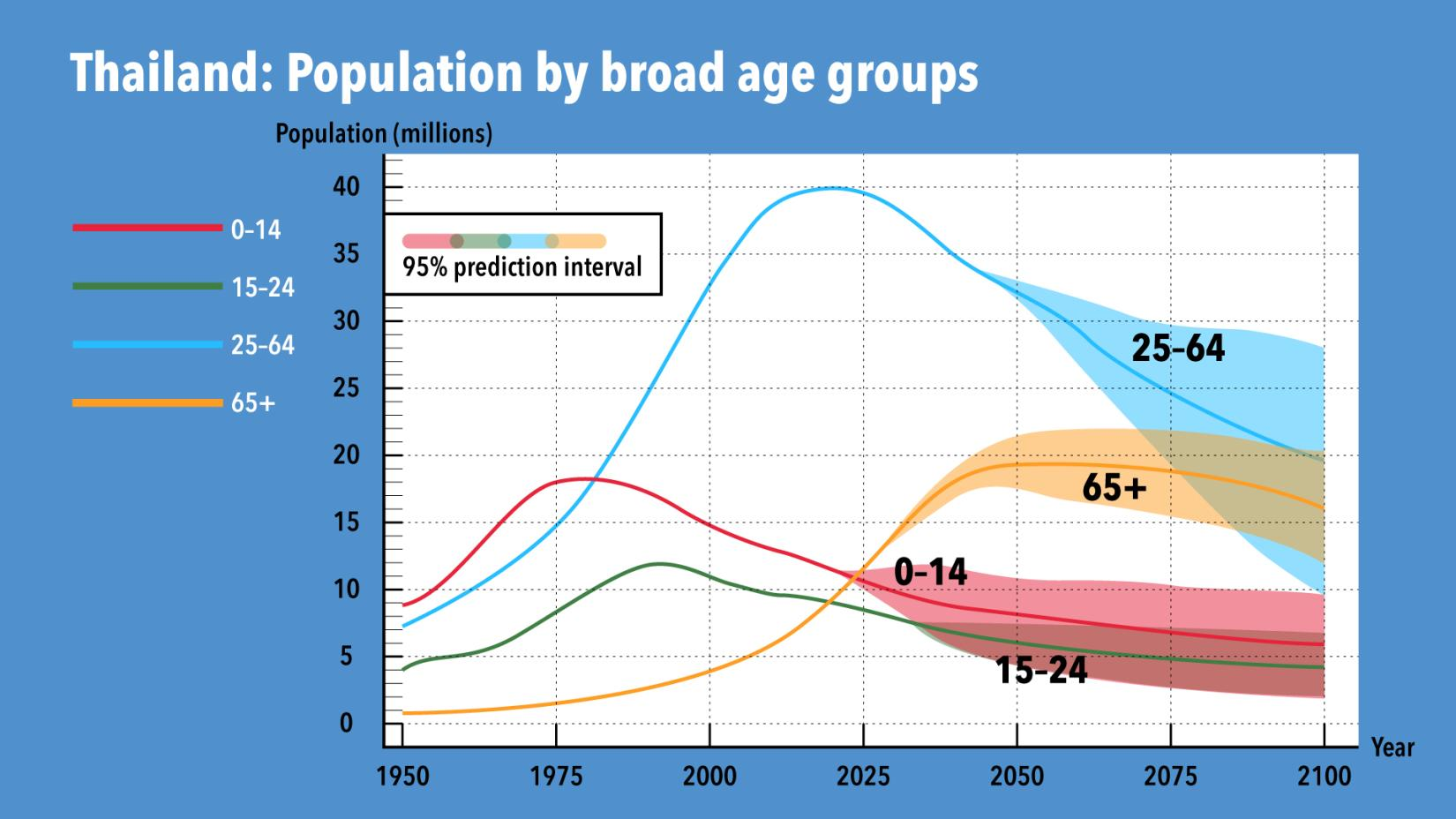 Proportion of working age population will be gradually decline by 2025