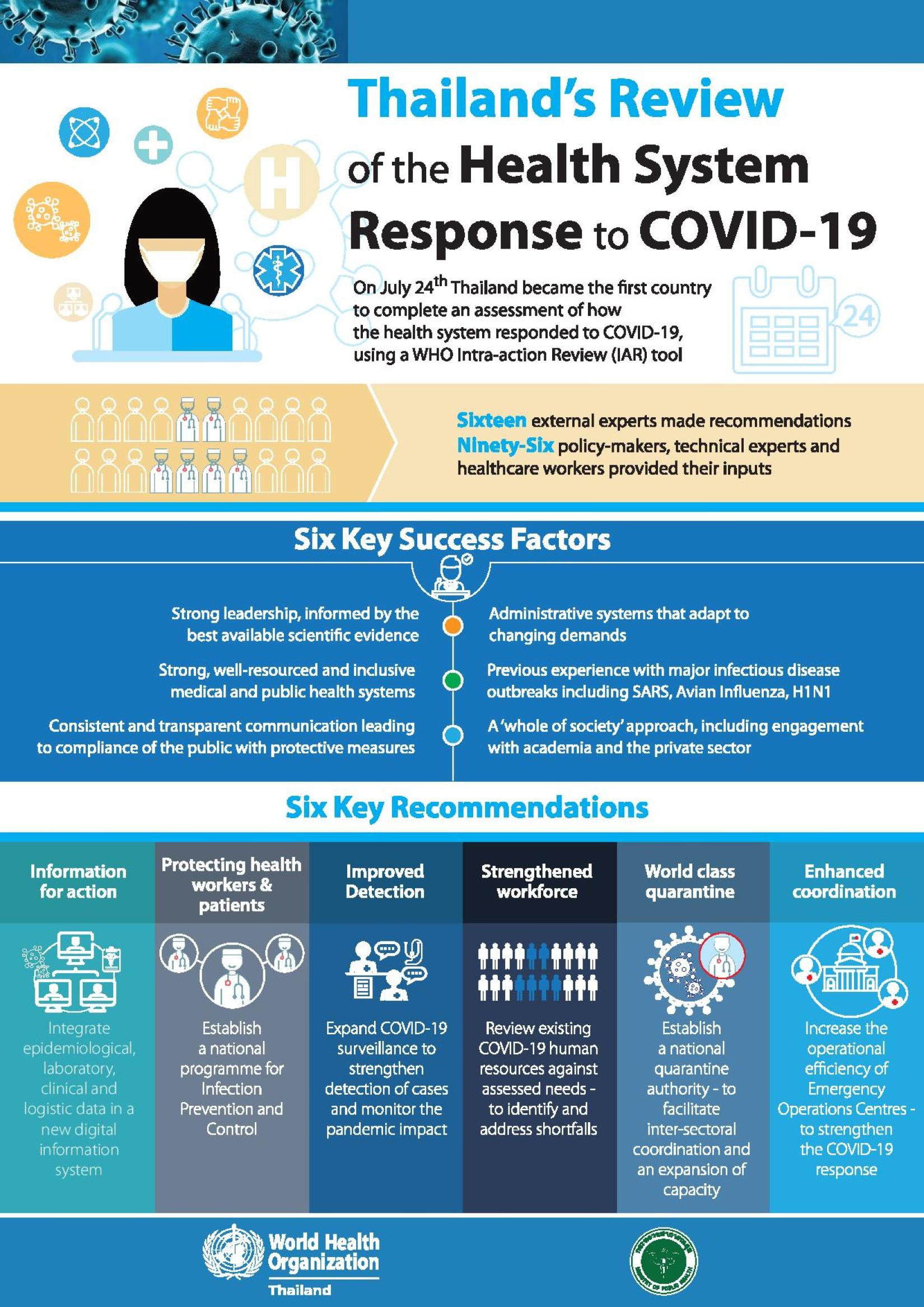 The Ministry of Public Health and the World Health Organization Review Thailand's COVID-19 Response